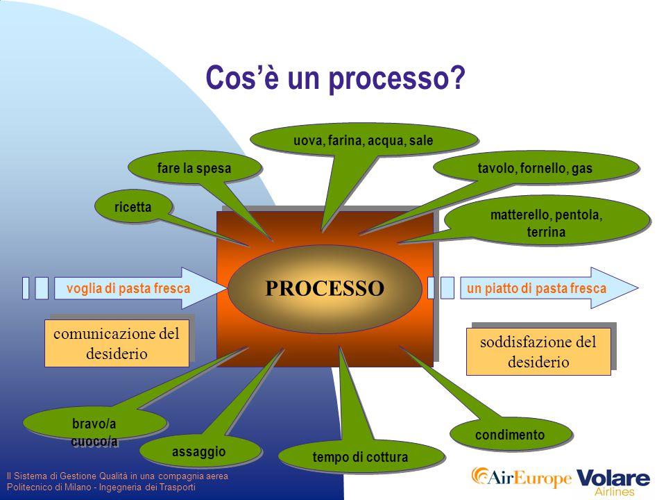 Il Sistema di Gestione Qualità in una compagnia aerea Politecnico di Milano - Ingegneria dei Trasporti Definizione di Qualità QUALITA': Grado in cui un insieme di Caratteristiche intrinseche (del Prodotto) soddisfa i Requisiti (del Cliente) (UNI EN ISO 9000:2000)