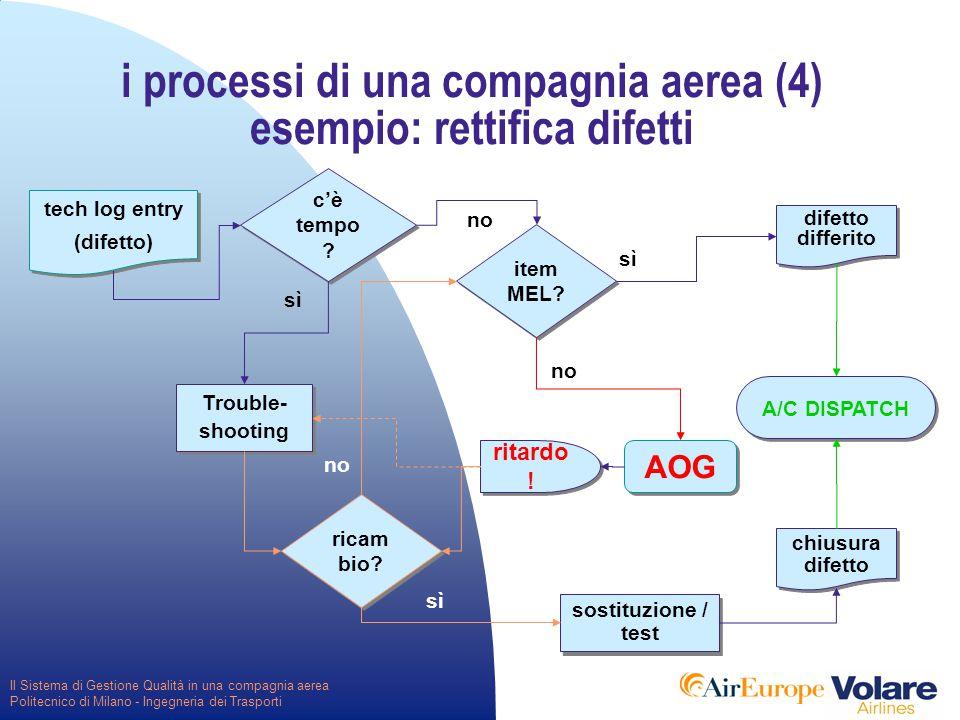 Il Sistema di Gestione Qualità in una compagnia aerea Politecnico di Milano - Ingegneria dei Trasporti tech log entry (difetto) tech log entry (difetto) Trouble- shooting A/C DISPATCH c'è tempo .