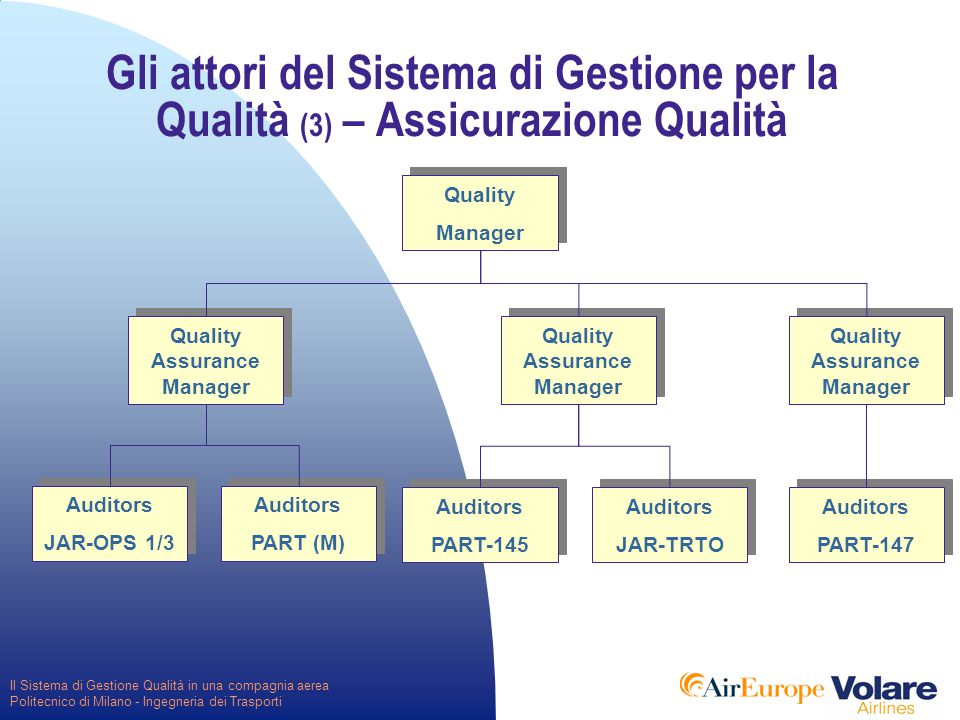 Il Sistema di Gestione Qualità in una compagnia aerea Politecnico di Milano - Ingegneria dei Trasporti Gli attori del Sistema di Gestione per la Qualità (3) – Assicurazione Qualità Quality Manager Quality Manager Auditors JAR-OPS 1/3 Auditors JAR-OPS 1/3 Auditors PART (M) Auditors PART (M) Auditors PART-145 Auditors PART-145 Auditors JAR-TRTO Auditors JAR-TRTO Auditors PART-147 Auditors PART-147 Quality Assurance Manager