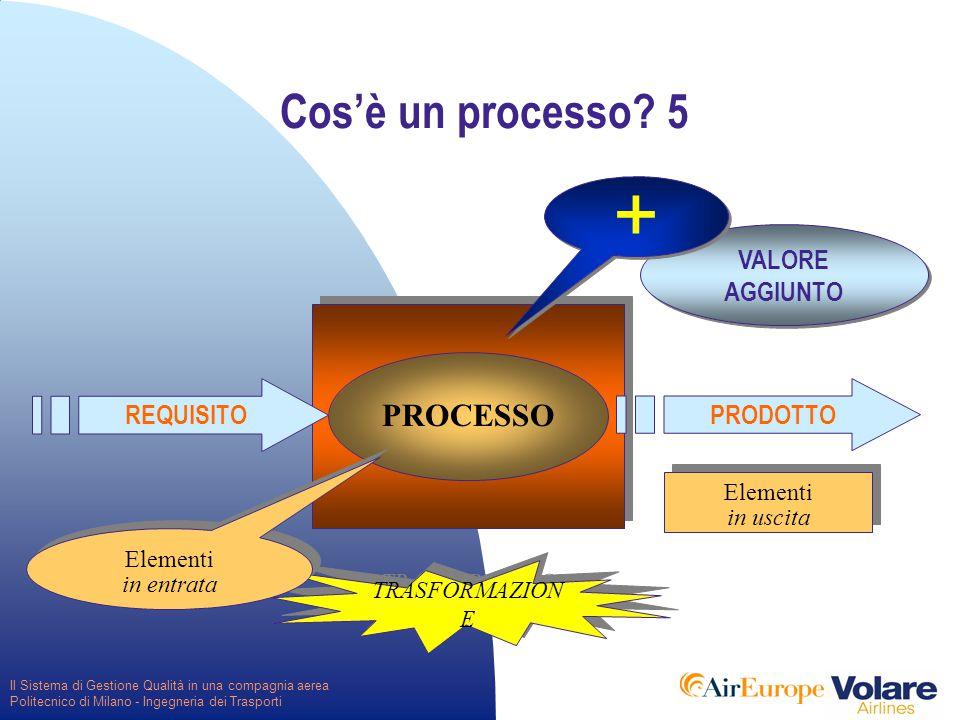 Il Sistema di Gestione Qualità in una compagnia aerea Politecnico di Milano - Ingegneria dei Trasporti VALORE AGGIUNTO Cos'è un processo.
