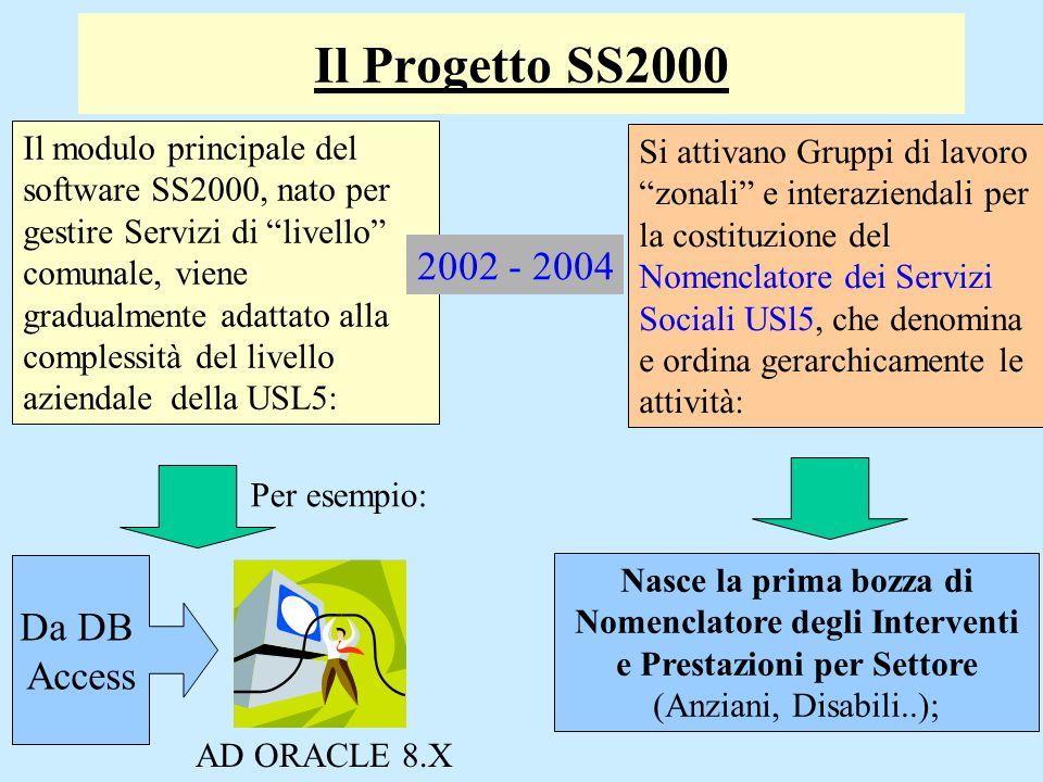 Il Progetto SS2000: Il Nomenclatore DISABILITA' Settore: Classe di Servizi: Servizi per l'Autonomia Servizi Res.