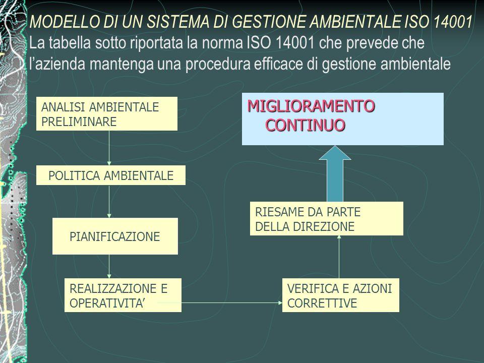 MODELLO DI UN SISTEMA DI GESTIONE AMBIENTALE ISO 14001 La tabella sotto riportata la norma ISO 14001 che prevede che l'azienda mantenga una procedura efficace di gestione ambientale ANALISI AMBIENTALE PRELIMINARE POLITICA AMBIENTALE REALIZZAZIONE E OPERATIVITA' VERIFICA E AZIONI CORRETTIVE RIESAME DA PARTE DELLA DIREZIONE MIGLIORAMENTO CONTINUO PIANIFICAZIONE