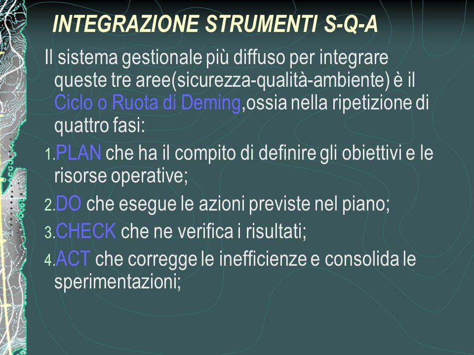 INTEGRAZIONE STRUMENTI S-Q-A Il sistema gestionale più diffuso per integrare queste tre aree(sicurezza-qualità-ambiente) è il Ciclo o Ruota di Deming,ossia nella ripetizione di quattro fasi: 1.