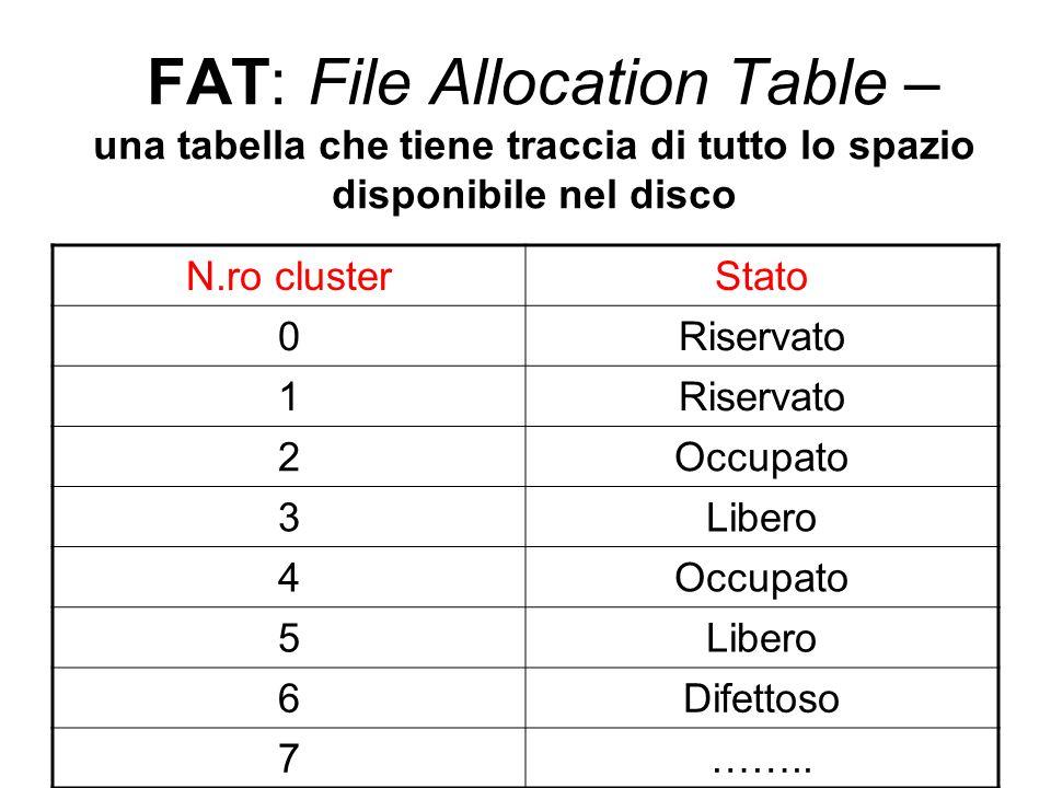 FAT: File Allocation Table – una tabella che tiene traccia di tutto lo spazio disponibile nel disco N.ro clusterStato 0Riservato 1 2Occupato 3Libero 4Occupato 5Libero 6Difettoso 7……..