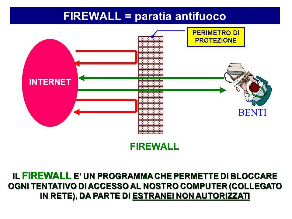 FIREWALL = paratia antifuoco BENTI INTERNET FIREWALL IL FIREWALL E' UN PROGRAMMA CHE PERMETTE DI BLOCCARE OGNI TENTATIVO DI ACCESSO AL NOSTRO COMPUTER (COLLEGATO IN RETE), DA PARTE DI ESTRANEI NON AUTORIZZATI PERIMETRO DI PROTEZIONE