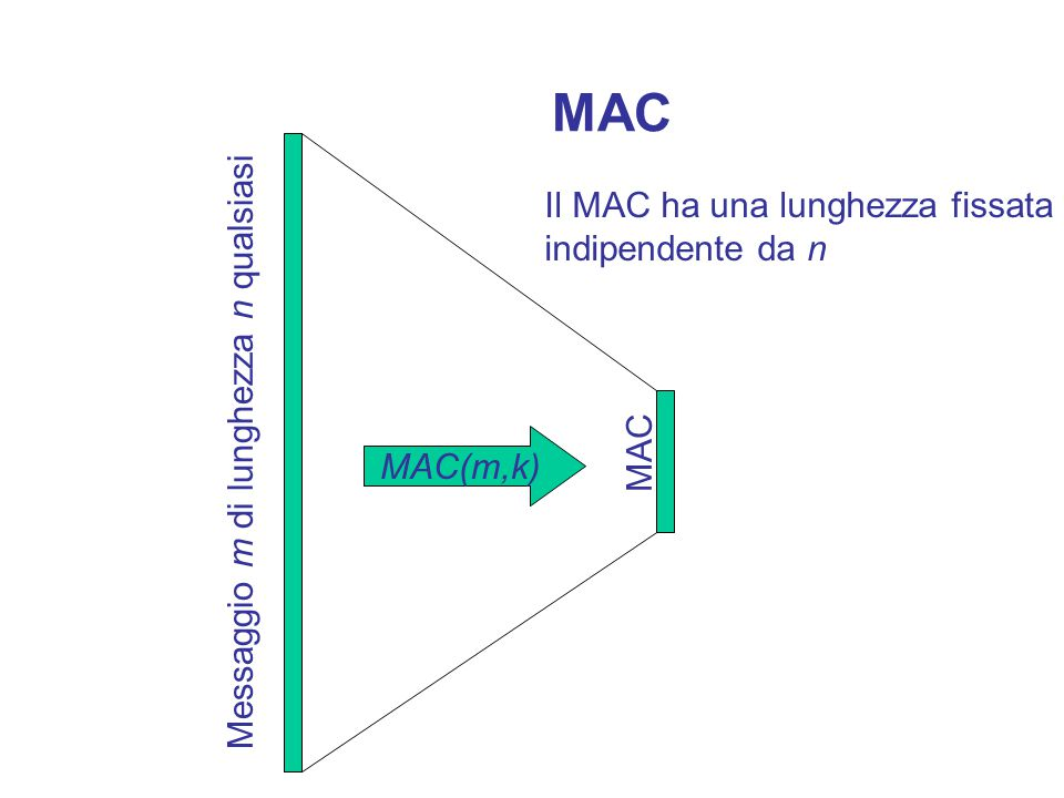 MAC Message Authentication Code Immagine breve del messaggio che può essere generata solo da un mittente conosciuto dal destinatario.