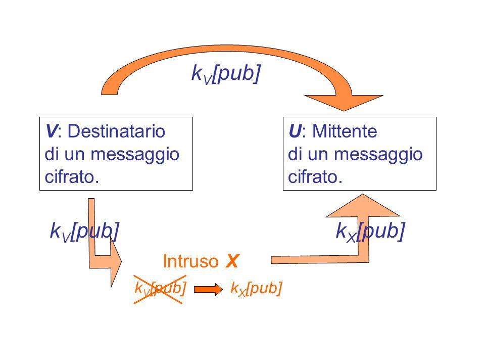 Men in-the-middle Attack Attacco attivo X si mette nel mezzo tra U e V X si comporta come U per V X si comporta come V per U X devia la comunicazione tra U e V facendola passare per se stesso...