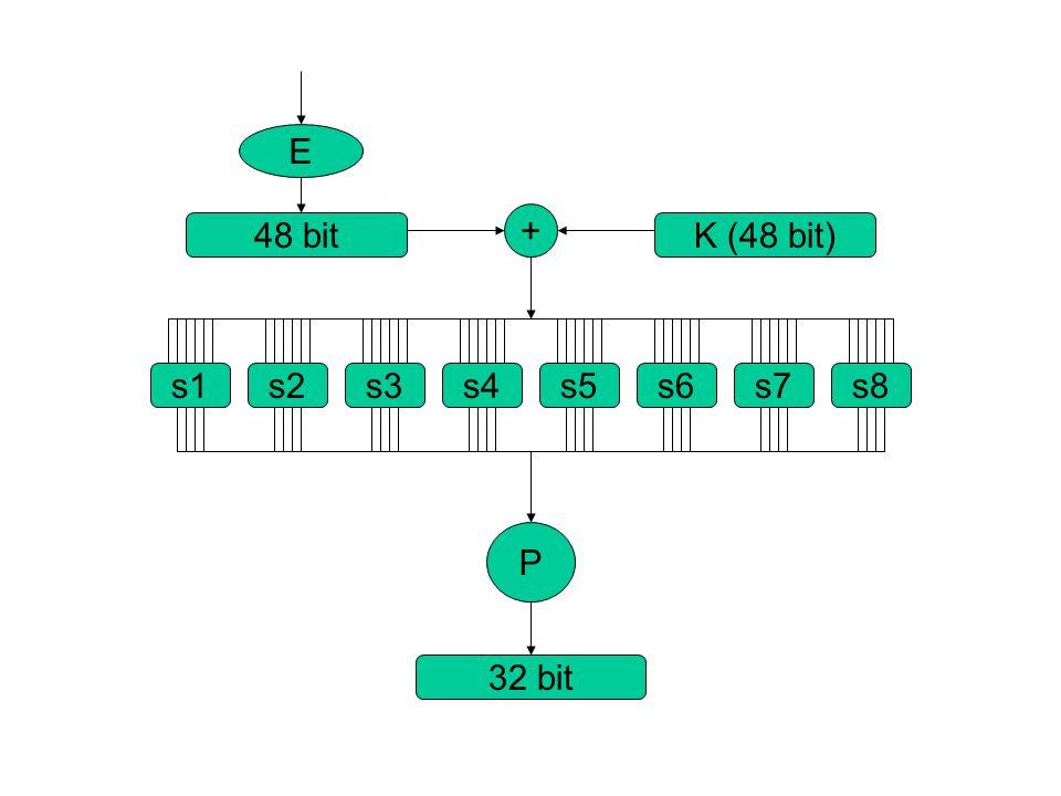 L i-1 L i R i R i-1 D i-1 C i D i Shift a sinistra Permutazione/Contrazione XOR Espansione/Permutazione Sostituzione/Scelta Permutazione XOR 32 48 32 48 K i 28
