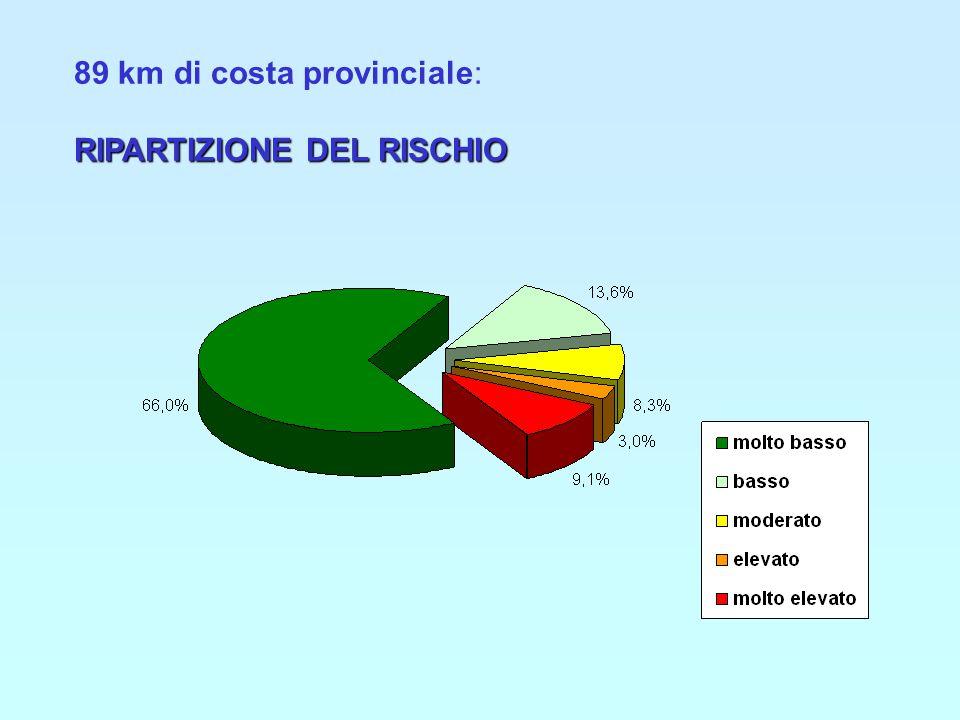 89 km di costa provinciale: RIPARTIZIONE DEL RISCHIO