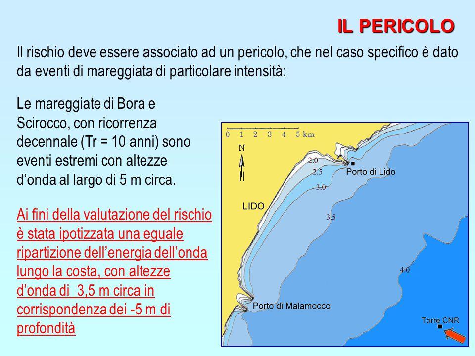 IL PERICOLO Il rischio deve essere associato ad un pericolo, che nel caso specifico è dato da eventi di mareggiata di particolare intensità: Le mareggiate di Bora e Scirocco, con ricorrenza decennale (Tr = 10 anni) sono eventi estremi con altezze d'onda al largo di 5 m circa.
