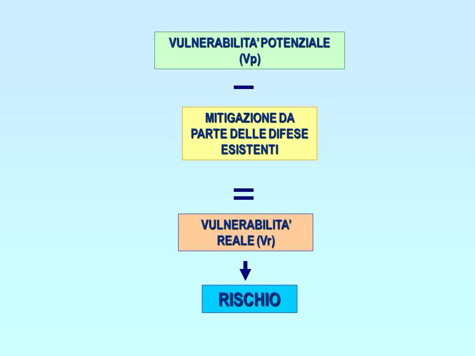 VULNERABILITA' POTENZIALE (Vp) MITIGAZIONE DA PARTE DELLE DIFESE ESISTENTI VULNERABILITA' REALE (Vr) RISCHIO