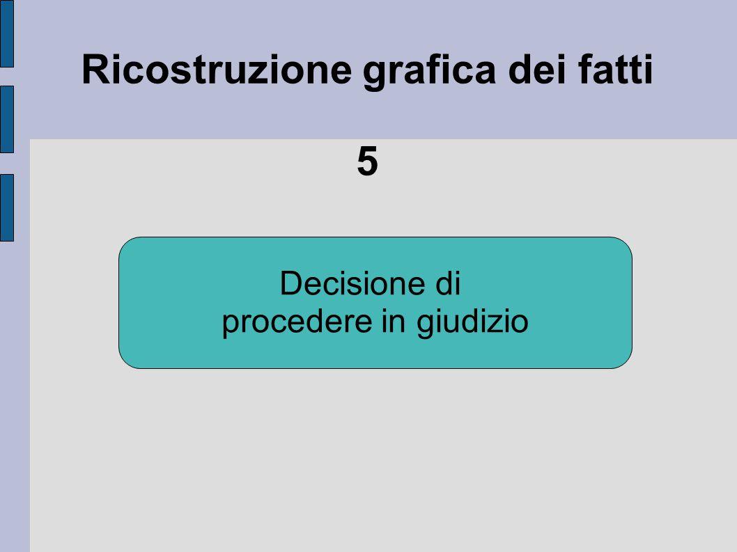 Ricostruzione grafica dei fatti 5 Decisione di procedere in giudizio