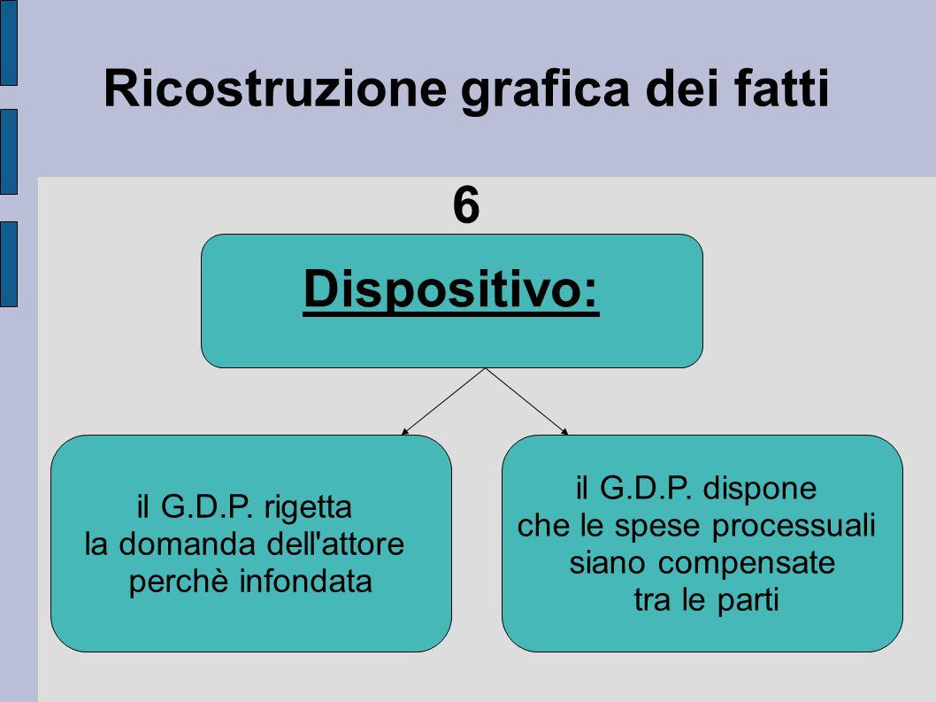 Ricostruzione grafica dei fatti 6 Dispositivo: il G.D.P. rigetta la domanda dell'attore perchè infondata il G.D.P. dispone che le spese processuali si