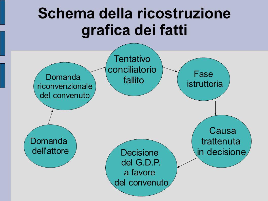 Schema della ricostruzione grafica dei fatti Domanda dell attore Domanda riconvenzionale del convenuto Tentativo conciliatorio fallito Fase istruttoria Causa trattenuta in decisione Decisione del G.D.P.