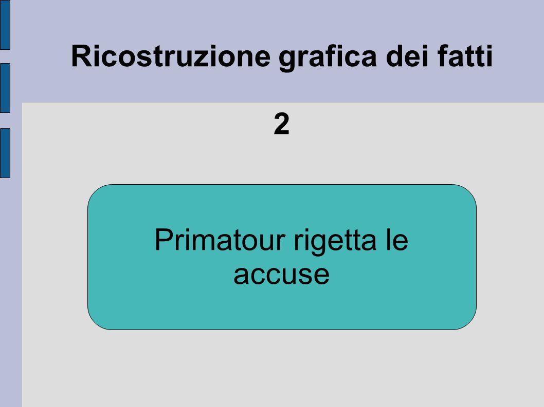 Ricostruzione grafica dei fatti 3 Tentativo senza esito di conciliazione tra le parti