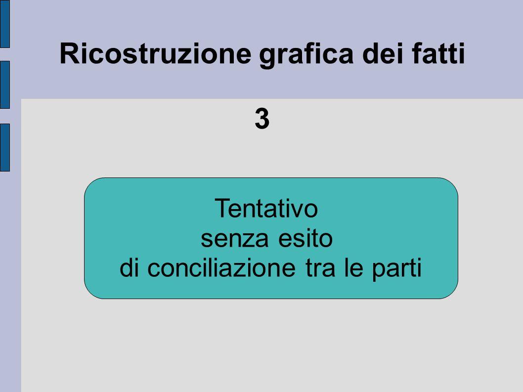 Ricostruzione grafica dei fatti 4 Fase istruttoria Un testimone dell attore non ravvisa danno da vacanza rovinata
