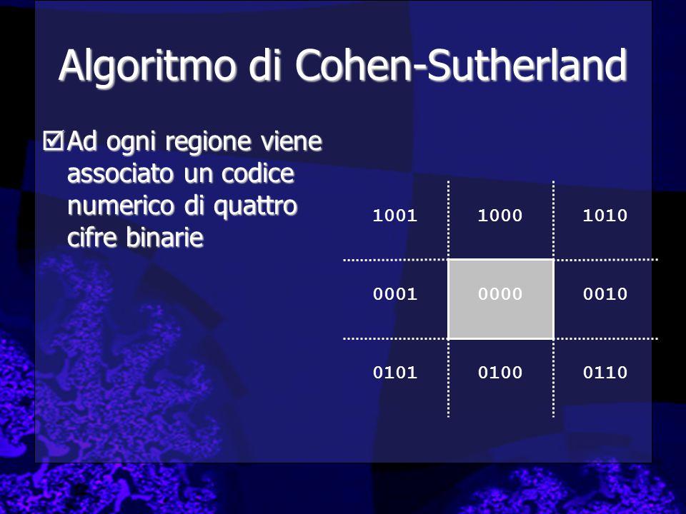 Algoritmo di Cohen-Sutherland  Ad ogni regione viene associato un codice numerico di quattro cifre binarie 1010 0010 011001000101 0001 10011000 0000