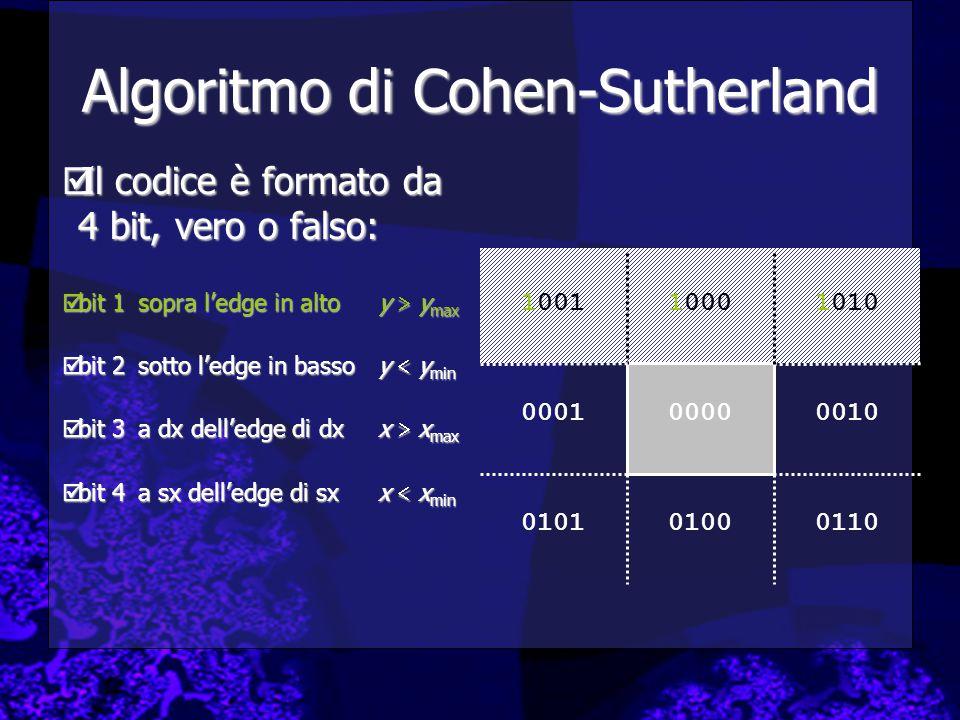 Algoritmo di Cohen-Sutherland  Il codice è formato da 4 bit, vero o falso:  bit 1sopra l'edge in altoy  y max  bit 2sotto l'edge in bassoy  y min