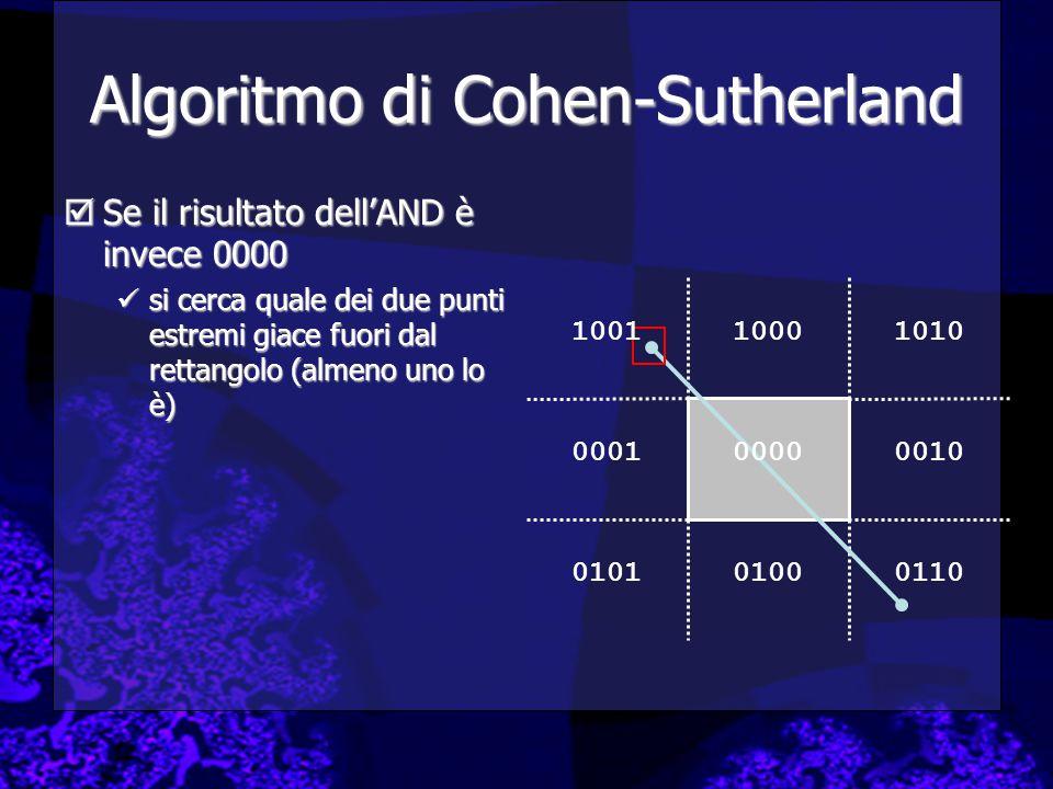 1010 0010 011001000101 0001 1000 Algoritmo di Cohen-Sutherland  Se il risultato dell'AND è invece 0000 si cerca quale dei due punti estremi giace fuo