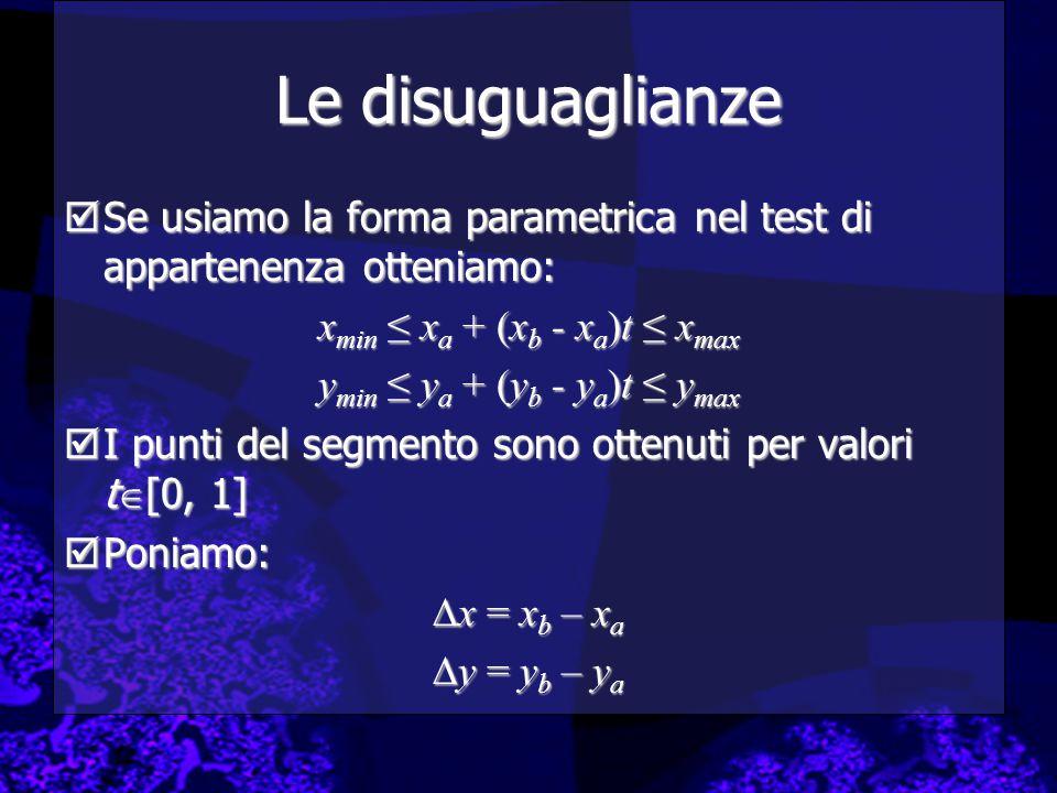Le disuguaglianze  Se usiamo la forma parametrica nel test di appartenenza otteniamo: x min ≤ x a + (x b - x a )t ≤ x max y min ≤ y a + (y b - y a )t