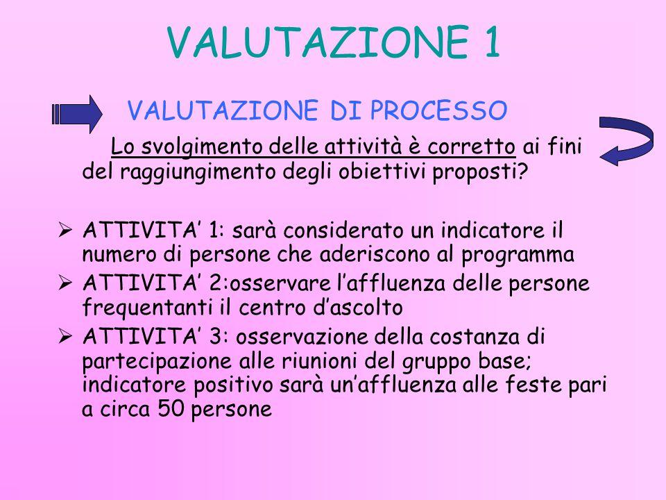 VALUTAZIONE 1 VALUTAZIONE DI PROCESSO Lo svolgimento delle attività è corretto ai fini del raggiungimento degli obiettivi proposti.