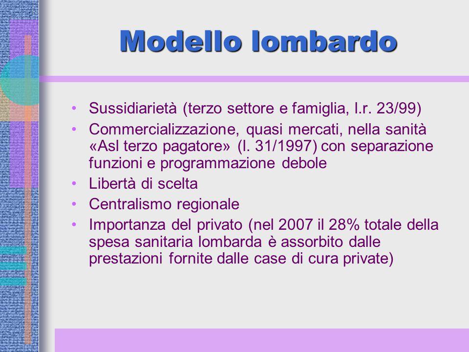 Modello lombardo Sussidiarietà (terzo settore e famiglia, l.r.
