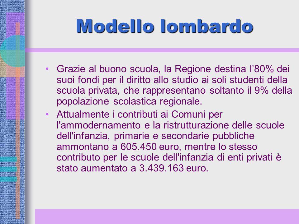 Modello lombardo Grazie al buono scuola, la Regione destina l'80% dei suoi fondi per il diritto allo studio ai soli studenti della scuola privata, che rappresentano soltanto il 9% della popolazione scolastica regionale.