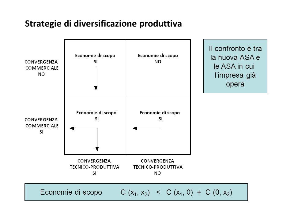 Strategie di diversificazione produttiva Il confronto è tra la nuova ASA e le ASA in cui l'impresa già opera Economie di scopo C (x 1, x 2 ) < C (x 1, 0) + C (0, x 2 )