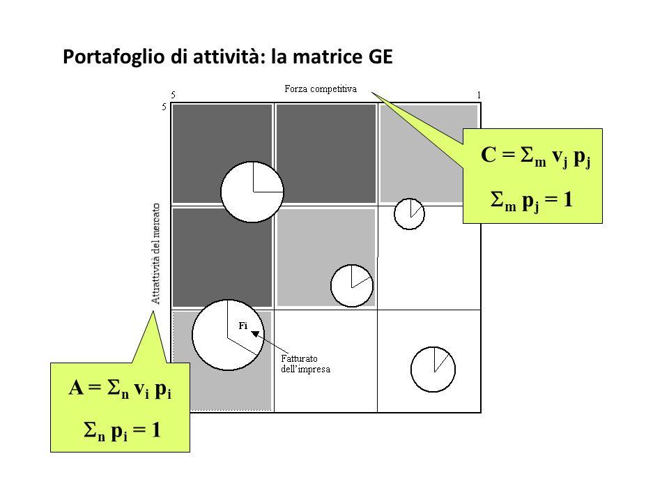 Portafoglio di attività: la matrice GE A =  n v i p i  n p i = 1 C =  m v j p j  m p j = 1