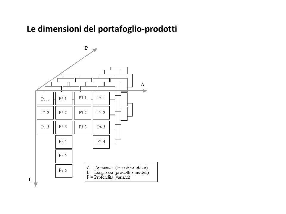 Le dimensioni del portafoglio-prodotti