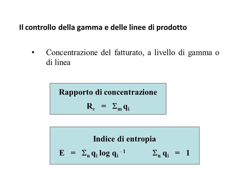 Il controllo della gamma e delle linee di prodotto Concentrazione del fatturato, a livello di gamma o di linea Rapporto di concentrazione R c =  m q i Indice di entropia E =  n q i log q i - 1  n q i = 1