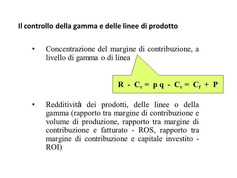 Il controllo della gamma e delle linee di prodotto Concentrazione del margine di contribuzione, a livello di gamma o di linea Redditivit à dei prodotti, delle linee o della gamma (rapporto tra margine di contribuzione e volume di produzione, rapporto tra margine di contribuzione e fatturato - ROS, rapporto tra margine di contribuzione e capitale investito - ROI) R - C v = p q - C v = C f + P