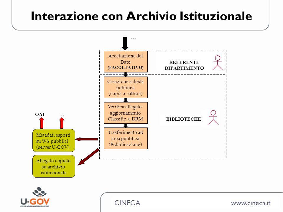 CINECA www.cineca.it Interazione con Archivio Istituzionale … Creazione scheda pubblica (copia o cattura) Verifica allegato: aggiornamento Classific.