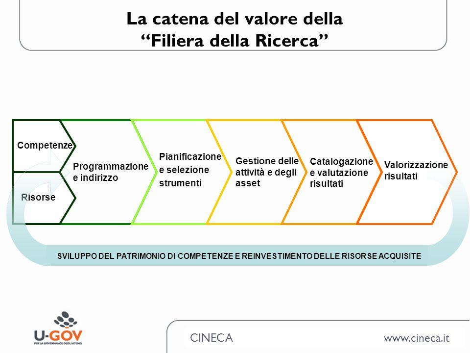 CINECA www.cineca.it Gli strumenti U-GOV per la Ricerca Programmazione e indirizzo Pianificazione e selezione strumenti Gestione delle attività e degli asset Competenze Catalogazione e valutazione risultati Valorizzazione risultati Risorse