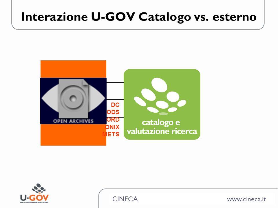 CINECA www.cineca.it Interazione U-GOV Catalogo vs. esterno OAI PMH