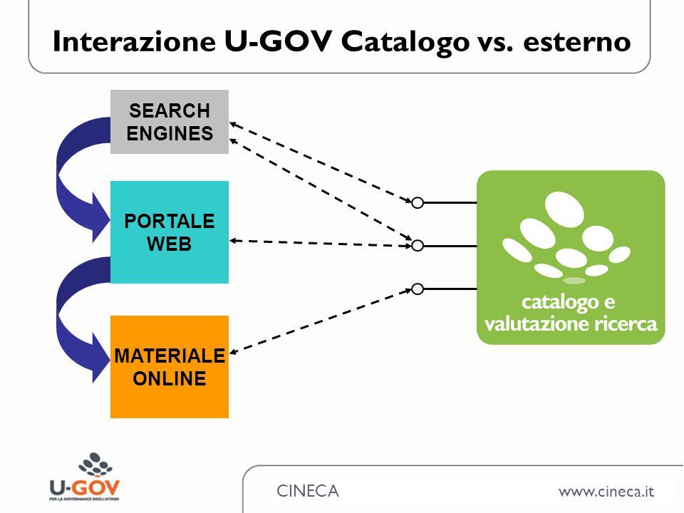 CINECA www.cineca.it Interazione U-GOV Catalogo vs.