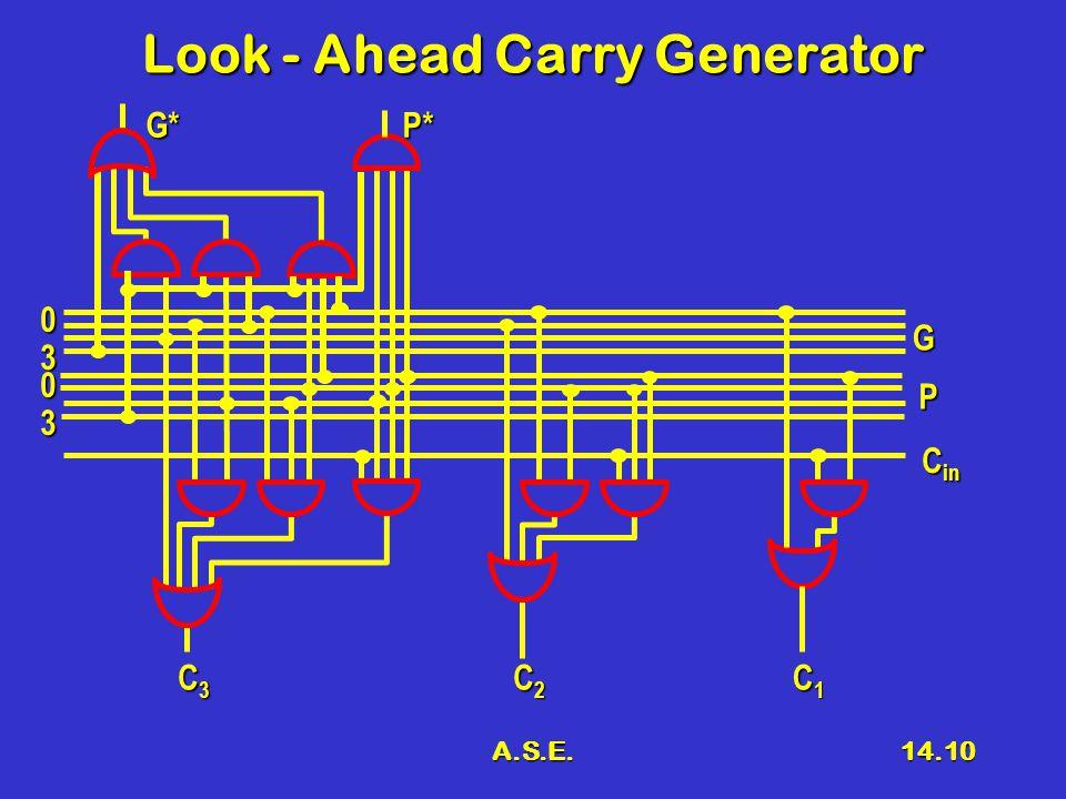 A.S.E.14.10 Look - Ahead Carry Generator C in G P 0 3 0 3 C3C3C3C3 C2C2C2C2 C1C1C1C1 G*P*