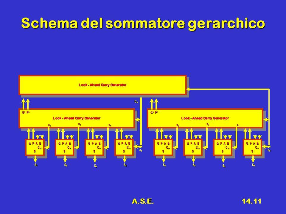 A.S.E.14.11 Schema del sommatore gerarchico Look - Ahead Carry Generator G P A B C in C inS G P A B C in C inS G P A B C in C inS G P A B C in C inS G P A B C in C inS G P A B C in C inS G P A B C in C inS G P A B C in C inS S3S3S3S3 S2S2S2S2 S1S1S1S1 S0S0S0S0 c0c0c0c0 c1c1c1c1 c3c3c3c3 c2c2c2c2 G*P* Look - Ahead Carry Generator G P A B C in C inS G P A B C in C inS G P A B C in C inS G P A B C in C inS G P A B C in C inS G P A B C in C inS G P A B C in C inS G P A B C in C inS S7S7S7S7 S6S6S6S6 S5S5S5S5 S4S4S4S4 c4c4c4c4 c1c1c1c1 c3c3c3c3 c2c2c2c2 G*P* Look - Ahead Carry Generator C4C4C4C4
