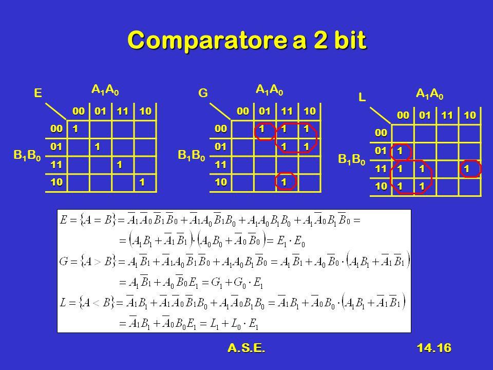 A.S.E.14.16 Comparatore a 2 bit 00011110001 011 111 101 E A1A0A1A0 B1B0B1B00001111000111 0111 11 101 G A1A0A1A0 B1B0B1B00001111000 011 11111 1011 L A1A0A1A0 B1B0B1B0
