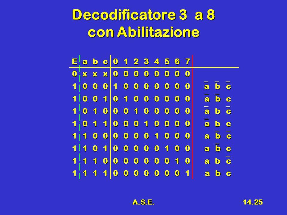 A.S.E.14.25 Decodificatore 3 a 8 con Abilitazione Eabc01234567 0xxx00000000 100010000000  a  b  c 100101000000  a  b c 101000100000  a b  c 101100010000  a b c 110000001000 a  b  c a  b  c 110100000100 a  b c a  b c 111000000010 a b  c a b  c 111100000001 a b c a b c