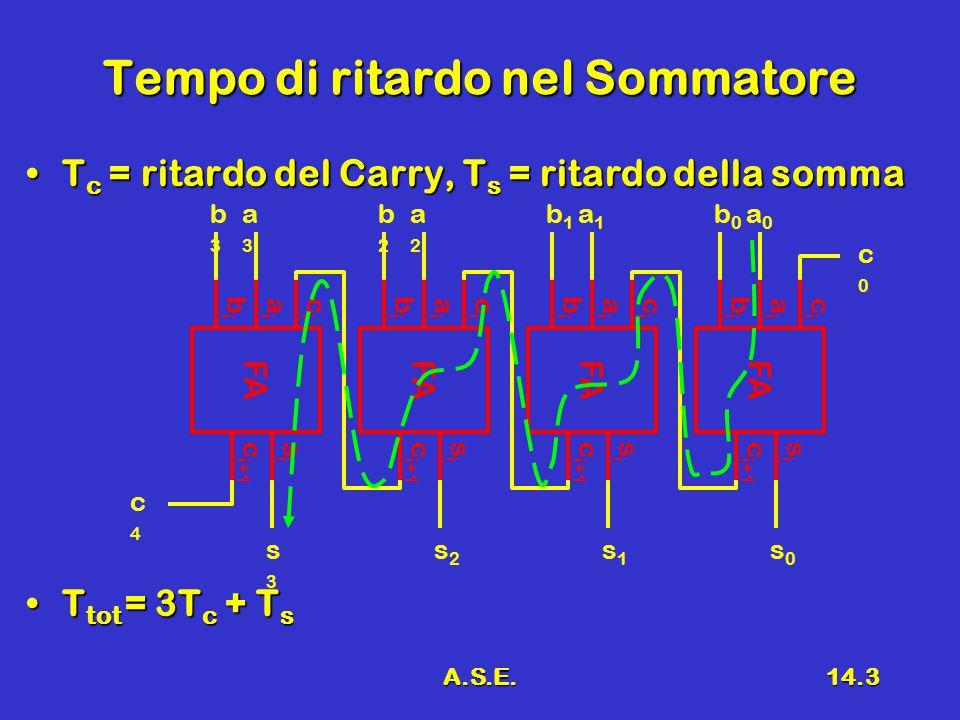 A.S.E.14.3 Tempo di ritardo nel Sommatore T c = ritardo del Carry, T s = ritardo della sommaT c = ritardo del Carry, T s = ritardo della somma T tot = 3T c + T sT tot = 3T c + T s c i+1 FA cici aiai sisi bibi b0b0 a0a0 b1b1 a1a1 c i+1 FA cici aiai sisi bibi b2b2 a2a2 c i+1 FA cici aiai sisi bibi b3b3 a3a3 s0s0 s1s1 s3s3 s2s2 c4c4 c0c0 cici aiai sisi bibi c i+1