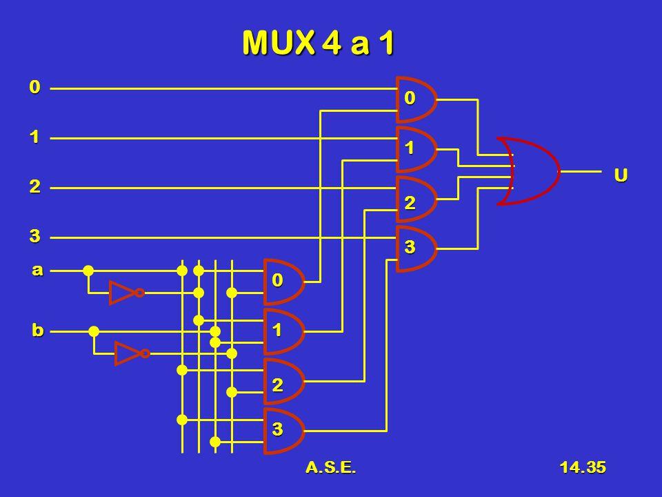 A.S.E.14.35 MUX 4 a 1 a b1 2 3 0 1 2 3 0 3 1 2 0 U