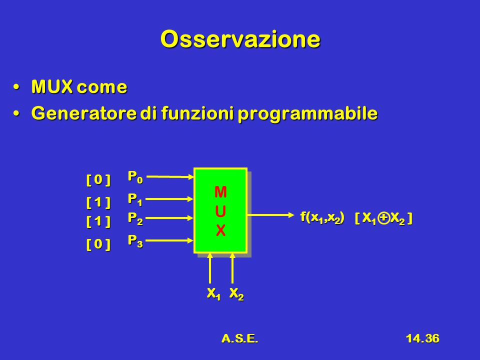 A.S.E.14.36 Osservazione MUX comeMUX come Generatore di funzioni programmabileGeneratore di funzioni programmabile MUXMUX MUXMUX X1X1X1X1 X2X2X2X2 f(x 1,x 2 ) P0P0P0P0 P1P1P1P1 P2P2P2P2 P3P3P3P3 [ 0 ] [ 1 ] [ 0 ] [ X 1 + X 2 ]