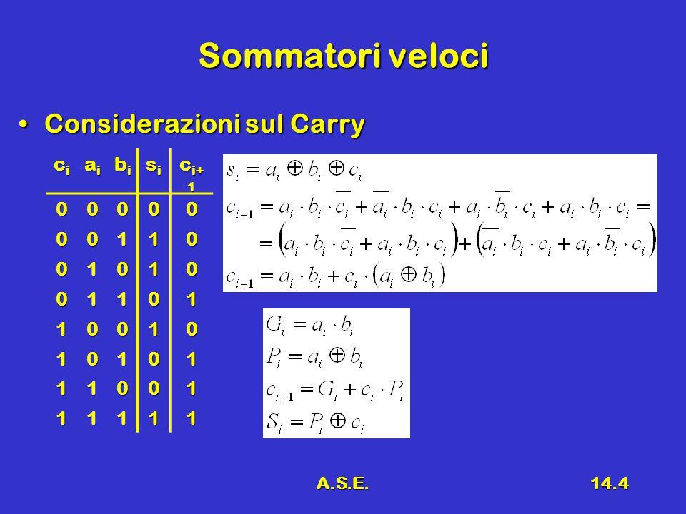 A.S.E.14.5 Carry Look-Ahead Adder Quindi risultaQuindi risulta  C 1 = G 0 + P 0 C 0  C 2 = G 1 + P 1 C 1 = G 1 + P 1 G 0 + P 1 P 0 C 0  C 3 = G 2 + P 2 C 2 = G 2 + P 2 G 1 + P 2 P 1 G 0 + P 2 P 1 P 0 C 0  C 4 = G 3 + P 3 C 3 = G 3 + P 3 G 2 + P 3 P 2 G 1 + P 3 P 2 P 1 G 0 + + P 3 P 2 P 1 P 0 C 0 –I vari Carry possono essere generati simultaneamente