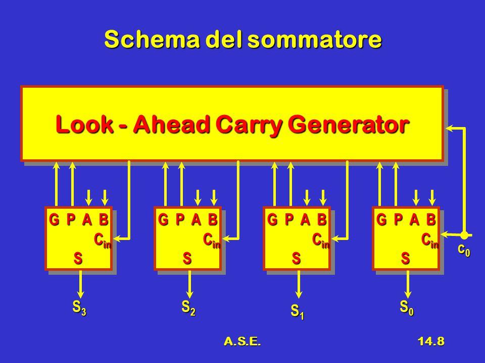 A.S.E.14.8 Schema del sommatore Look - Ahead Carry Generator G P A B C in C inS G P A B C in C inS G P A B C in C inS G P A B C in C inS G P A B C in C inS G P A B C in C inS G P A B C in C inS G P A B C in C inS S3S3S3S3 S2S2S2S2 S1S1S1S1 S0S0S0S0 c0c0c0c0