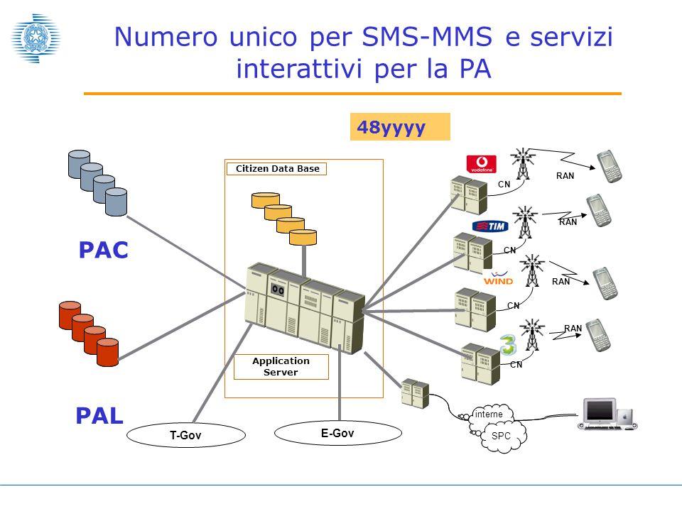 CN interne t RAN T-Gov E-Gov PAC PAL SPC CN RAN CN RAN CN RAN 48yyyy interne t Citizen Data Base Application Server SPC