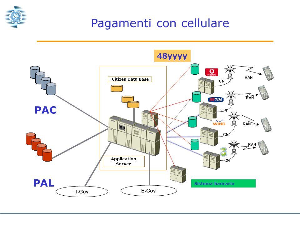 Pagamenti con cellulare CN RAN CN RAN CN RAN 48yyyy Citizen Data Base Application Server T-Gov E-Gov PAC PAL Sistema bancario