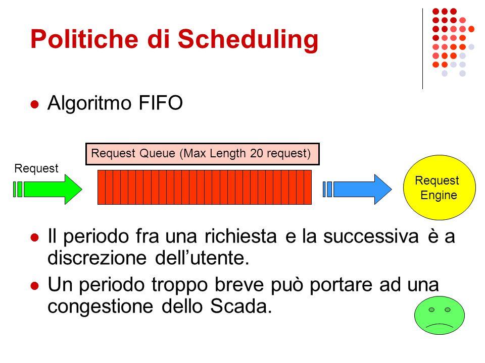 Politiche di Scheduling Algoritmo FIFO Il periodo fra una richiesta e la successiva è a discrezione dell'utente. Un periodo troppo breve può portare a
