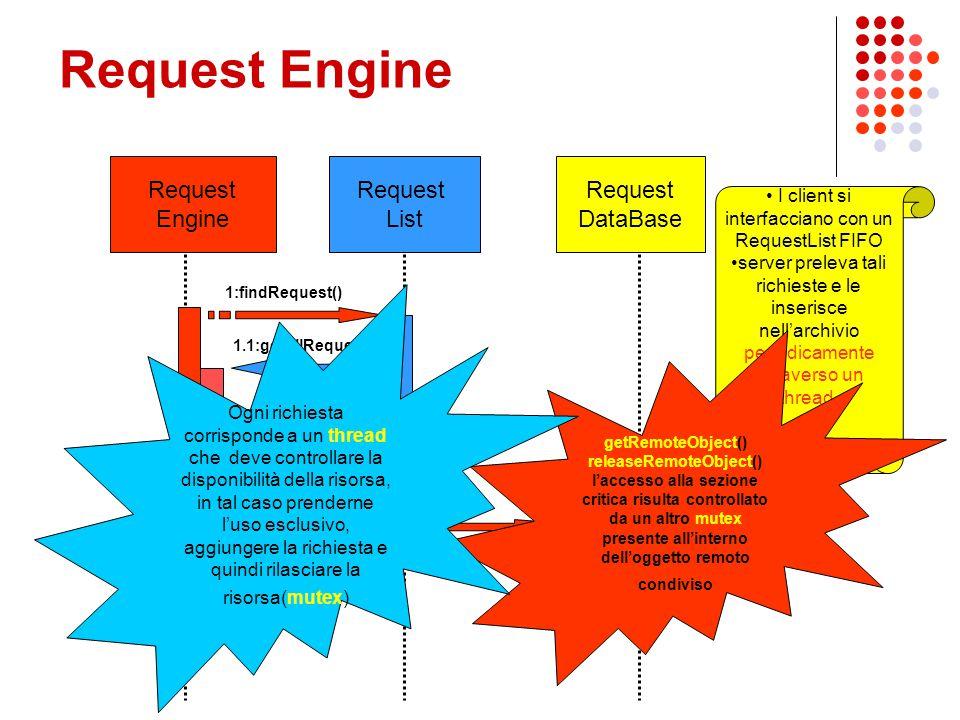 I client si interfacciano con un RequestList FIFO server preleva tali richieste e le inserisce nell'archivio periodicamente attraverso un thread. 1.1: