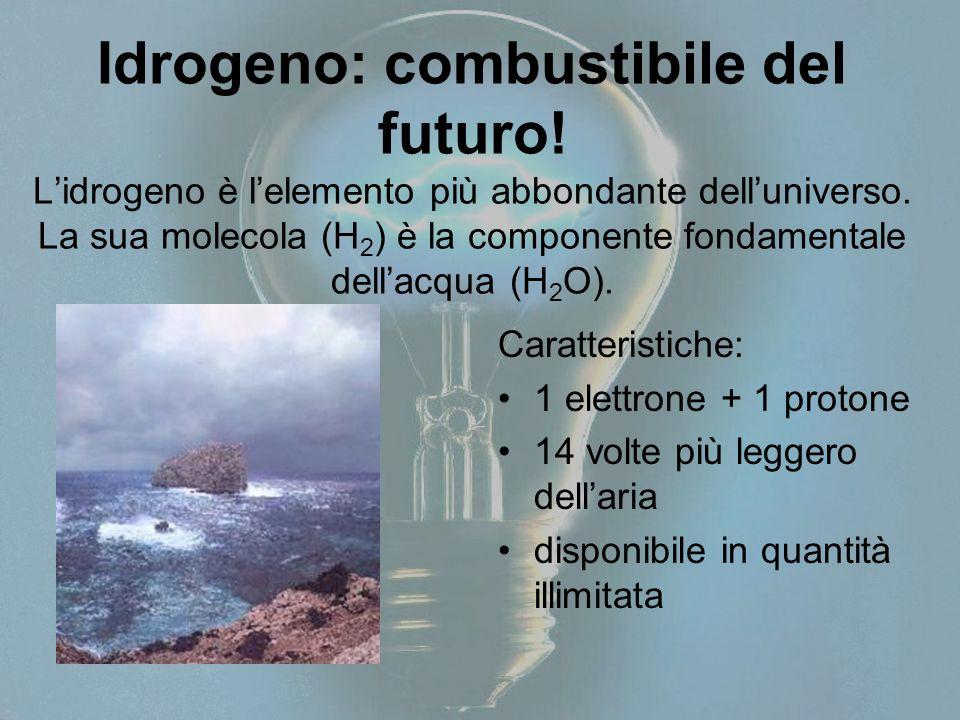Idrogeno: combustibile del futuro! L'idrogeno è l'elemento più abbondante dell'universo. La sua molecola (H 2 ) è la componente fondamentale dell'acqu